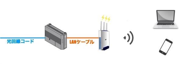 ソフトバンク 光 wifi 設定