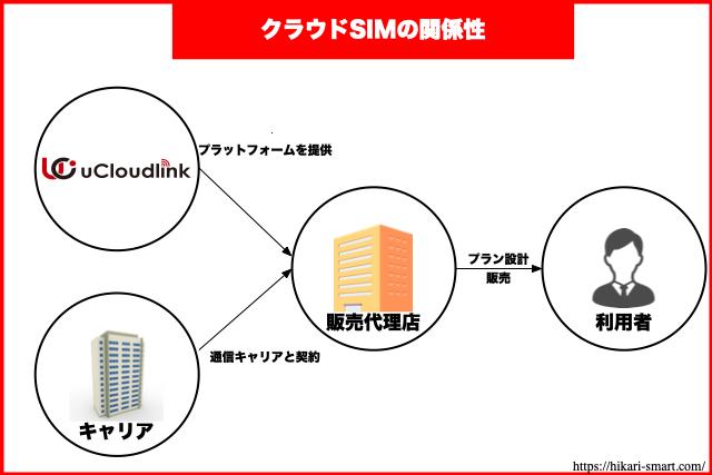 クラウドSIMの関係性